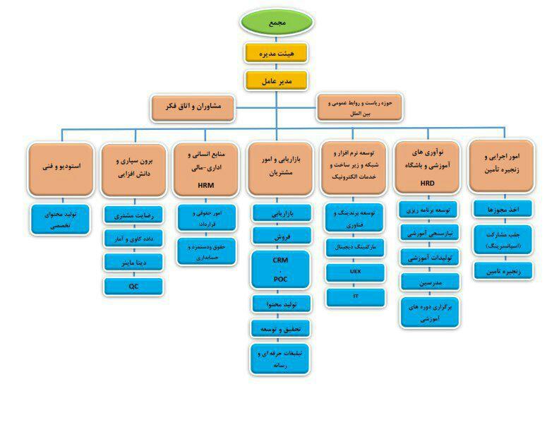 نمودار سازمانی علیرضا سخنوران